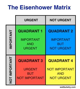 Eisenhower-Matrix-920x1024